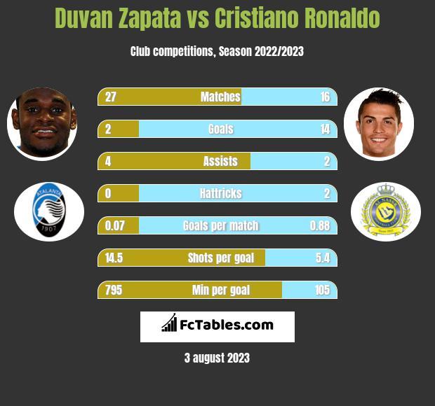 Duvan Zapata vs Cristiano Ronaldo h2h player stats
