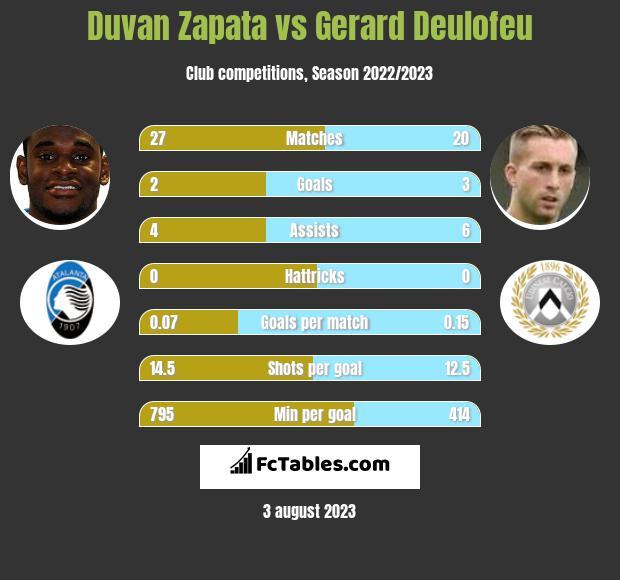 Duvan Zapata vs Gerard Deulofeu infographic