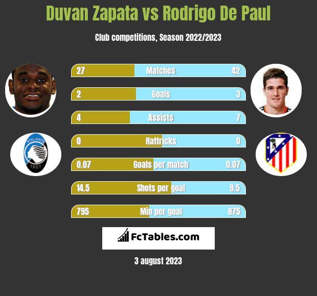 Duvan Zapata vs Rodrigo De Paul infographic