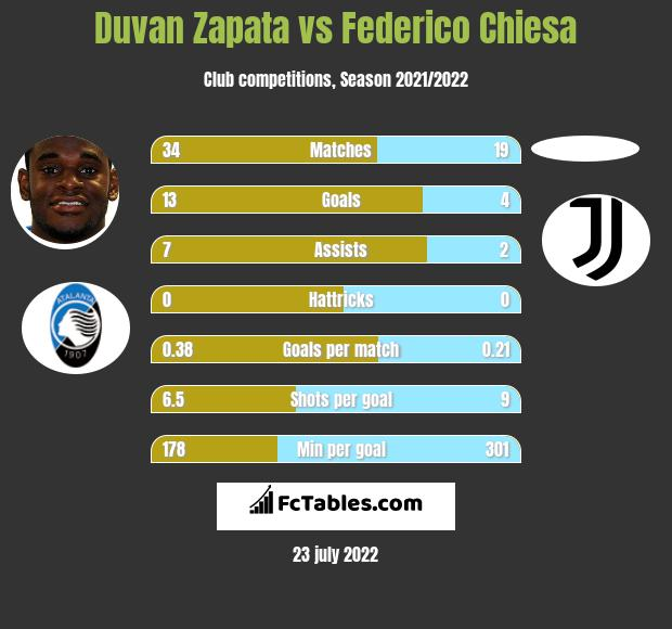Duvan Zapata vs Federico Chiesa h2h player stats