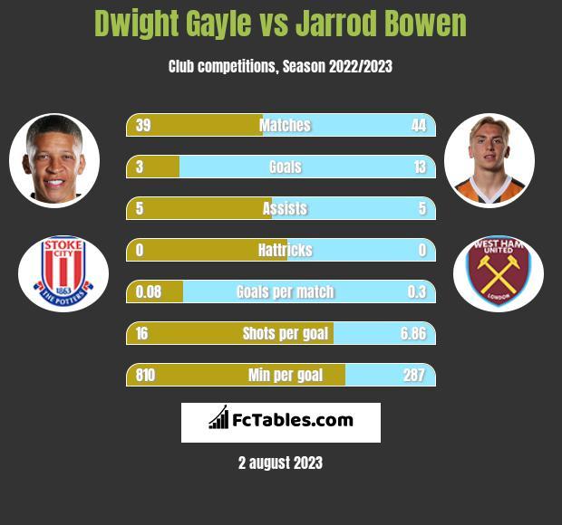 Dwight Gayle vs Jarrod Bowen h2h player stats