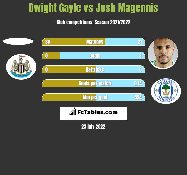 Dwight Gayle vs Josh Magennis h2h player stats