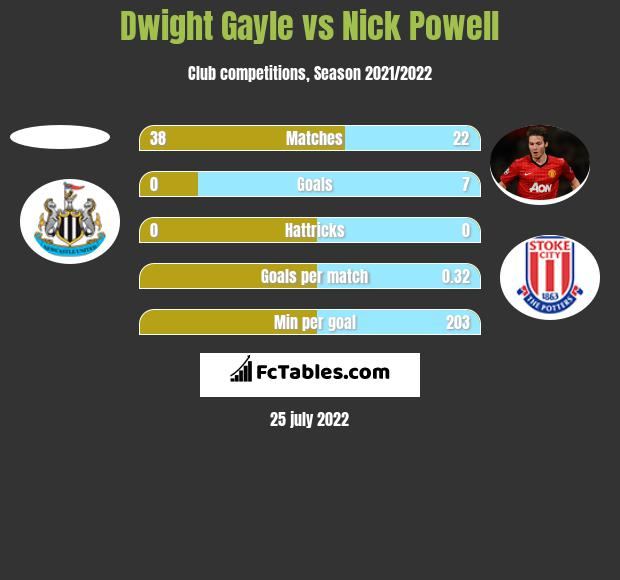 Dwight Gayle vs Nick Powell h2h player stats