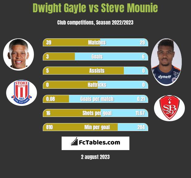 Dwight Gayle vs Steve Mounie h2h player stats