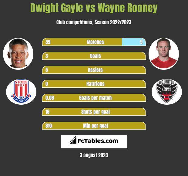 Dwight Gayle vs Wayne Rooney h2h player stats