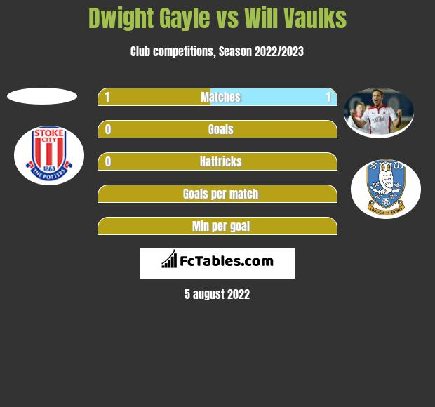 Dwight Gayle vs Will Vaulks h2h player stats