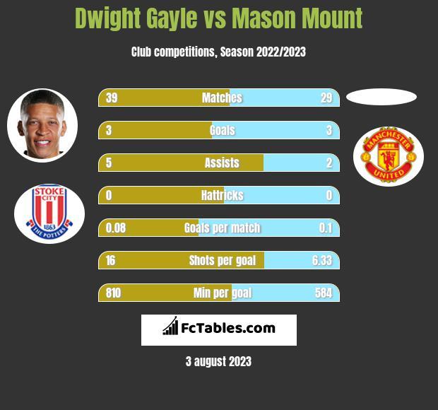 Dwight Gayle vs Mason Mount h2h player stats