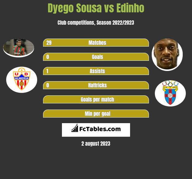 Dyego Sousa vs Edinho h2h player stats