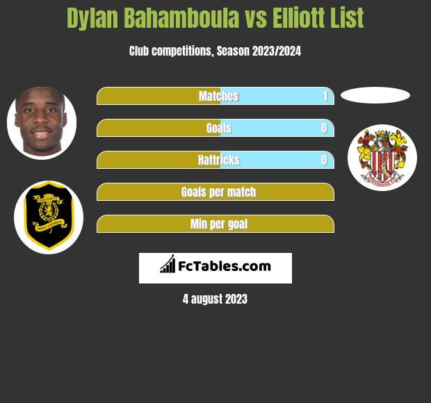 Dylan Bahamboula vs Elliott List h2h player stats