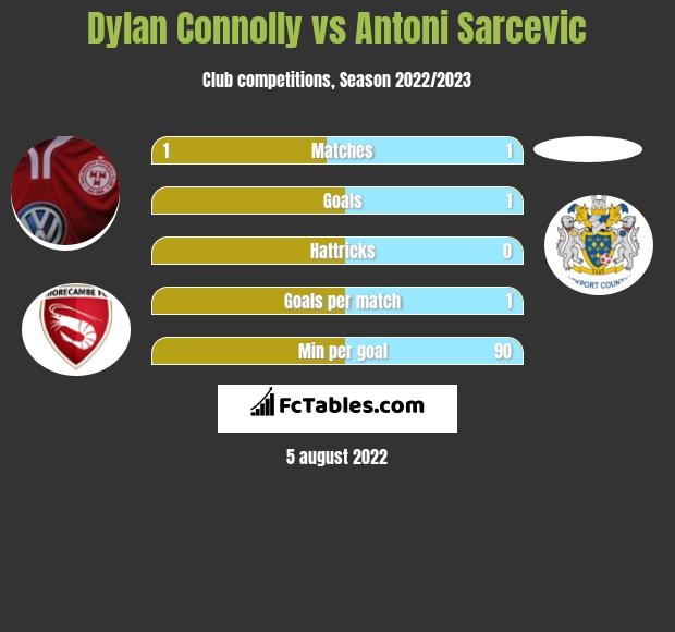 Dylan Connolly vs Antoni Sarcevic infographic