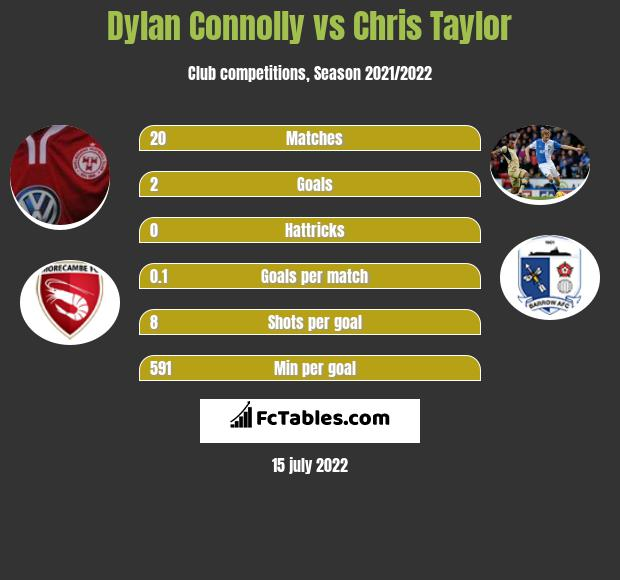 Dylan Connolly vs Chris Taylor infographic