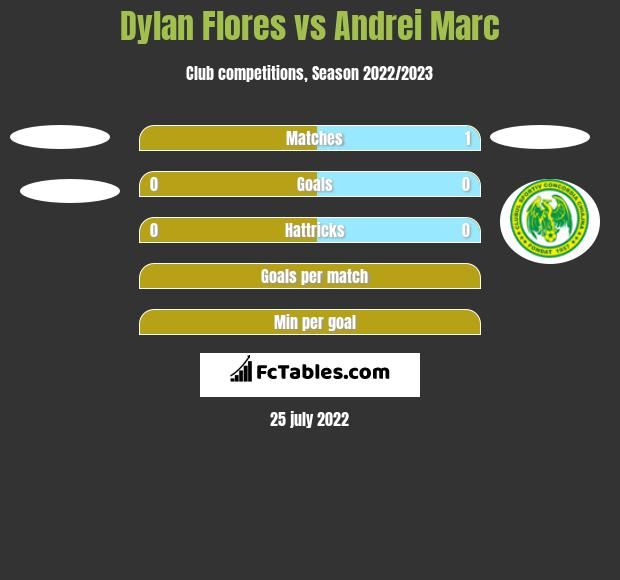 Dylan Flores vs Andrei Marc h2h player stats