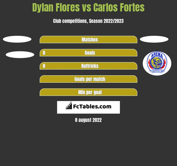 Dylan Flores vs Carlos Fortes h2h player stats