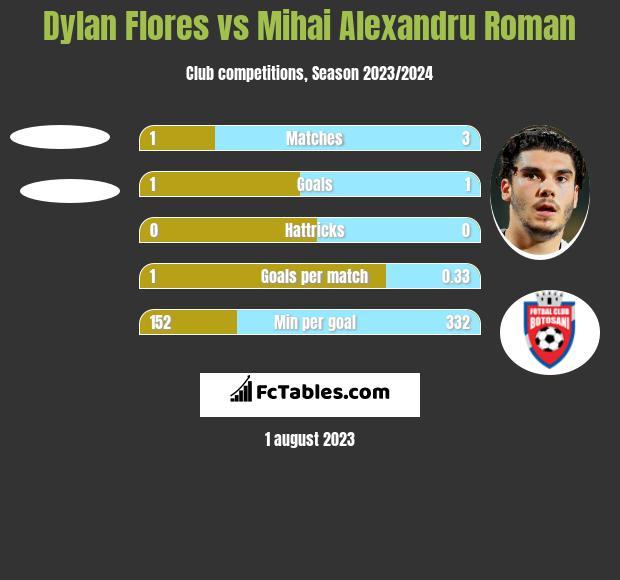 Dylan Flores vs Mihai Alexandru Roman h2h player stats