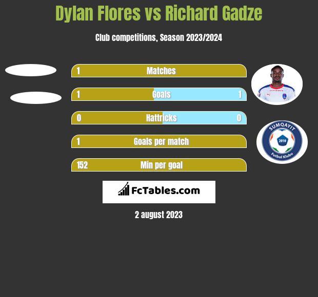 Dylan Flores vs Richard Gadze h2h player stats