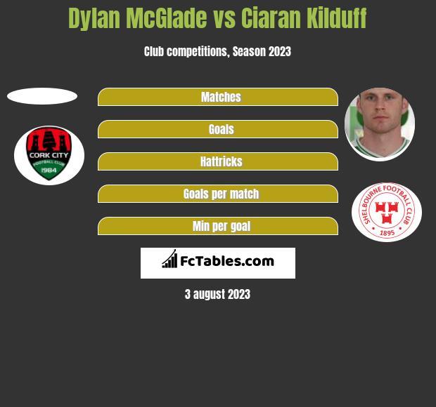 Dylan McGlade vs Ciaran Kilduff h2h player stats