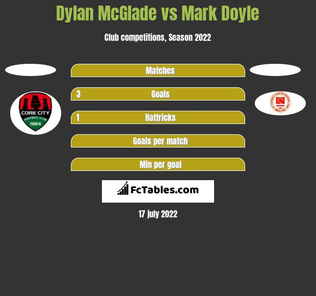 Dylan McGlade vs Mark Doyle h2h player stats