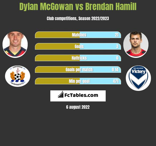 Dylan McGowan infographic statistics for Western United FC