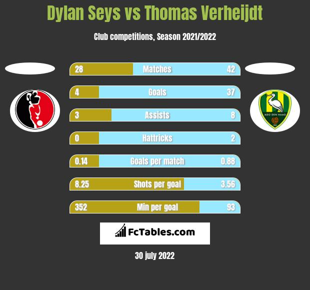 Dylan Seys vs Thomas Verheijdt h2h player stats