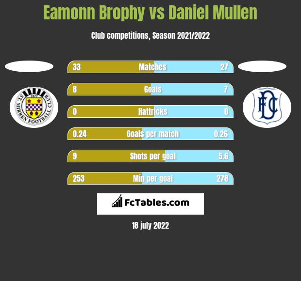 Eamonn Brophy vs Daniel Mullen h2h player stats