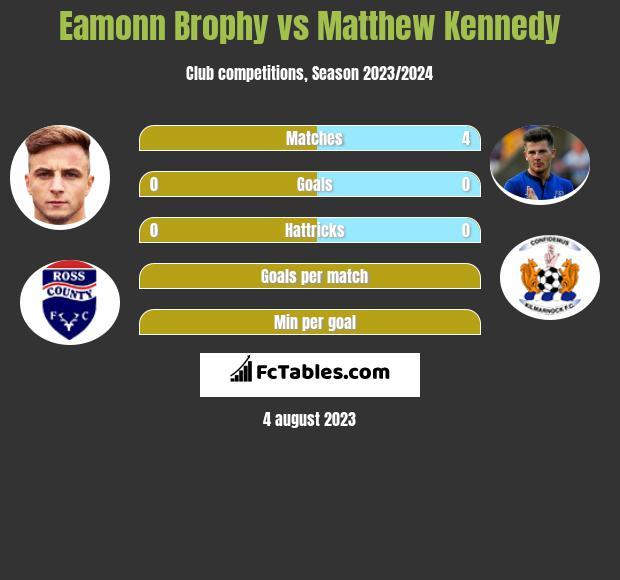 Eamonn Brophy vs Matthew Kennedy h2h player stats