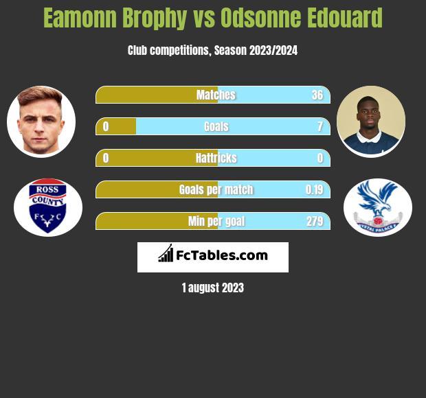 Eamonn Brophy vs Odsonne Edouard h2h player stats