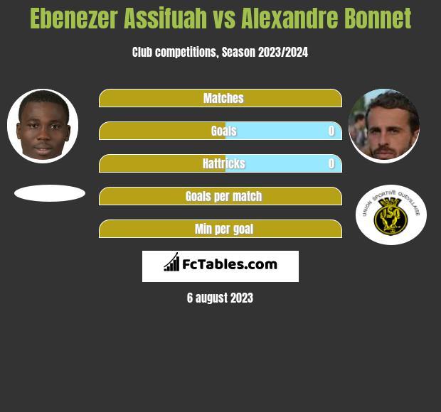 Ebenezer Assifuah vs Alexandre Bonnet infographic