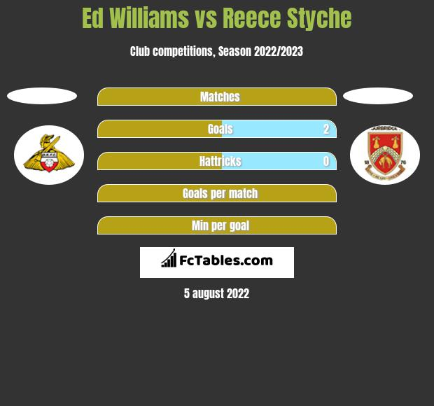 Ed Williams vs Reece Styche h2h player stats