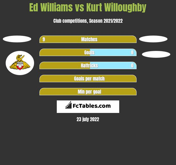 Ed Williams vs Kurt Willoughby h2h player stats