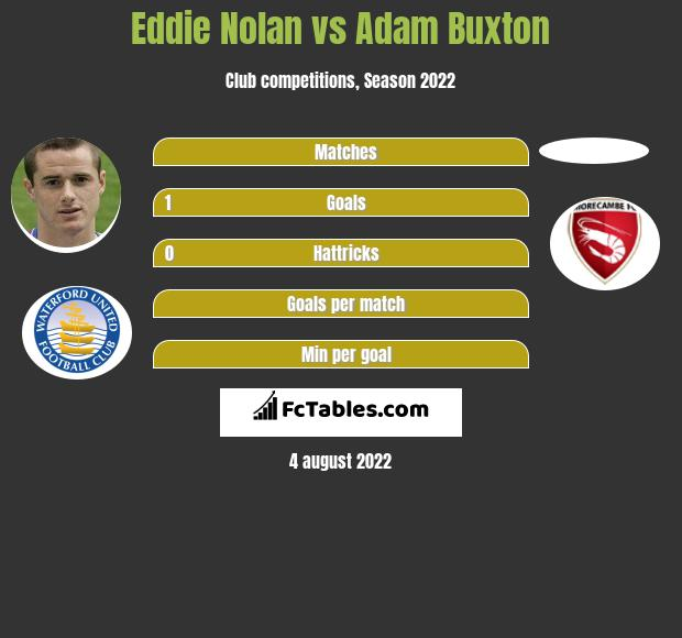 Eddie Nolan infographic statistics for Morecambe