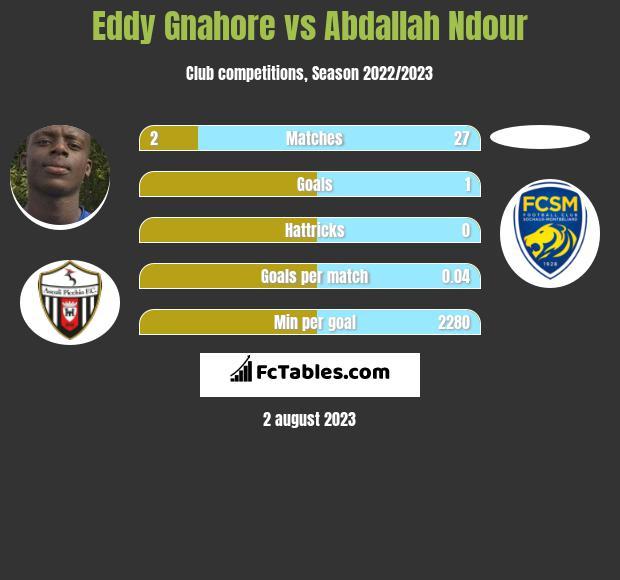 Eddy Gnahore vs Abdallah Ndour infographic