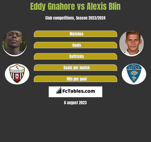 Eddy Gnahore vs Alexis Blin infographic