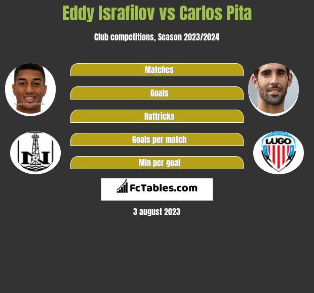 Eddy Israfilov vs Carlos Pita infographic
