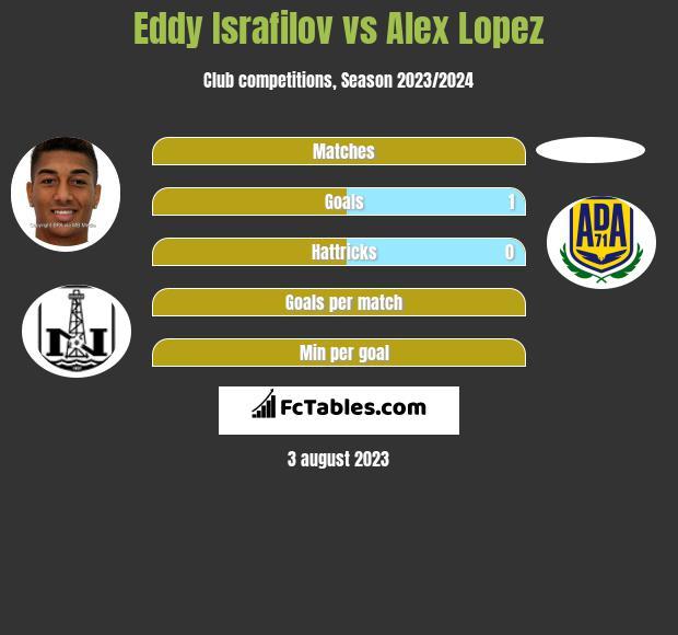 Eddy Israfilov vs Alex Lopez infographic