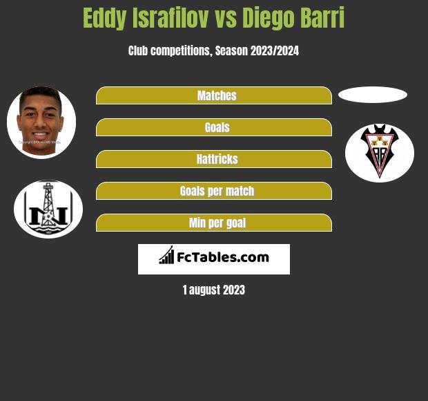 Eddy Israfilov vs Diego Barri infographic