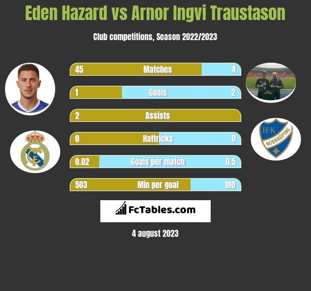Eden Hazard vs Arnor Ingvi Traustason infographic