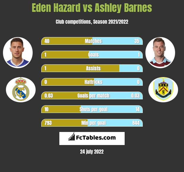 Eden Hazard vs Ashley Barnes infographic