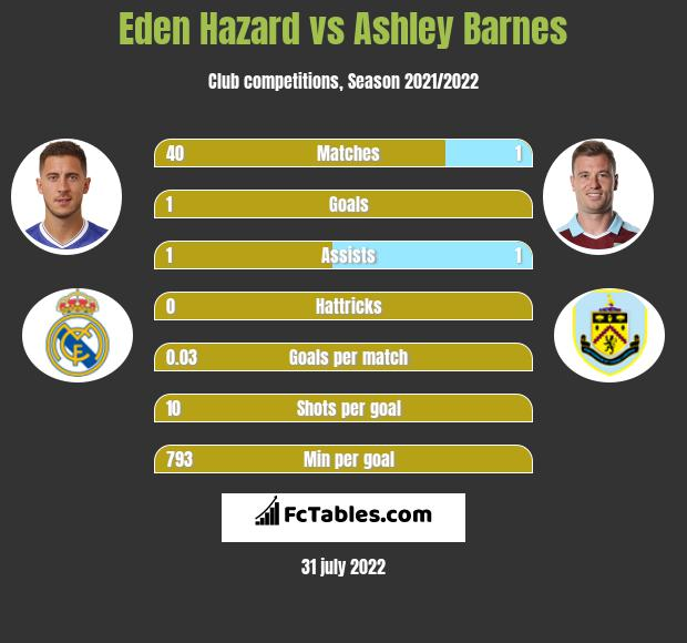 Eden Hazard vs Ashley Barnes h2h player stats
