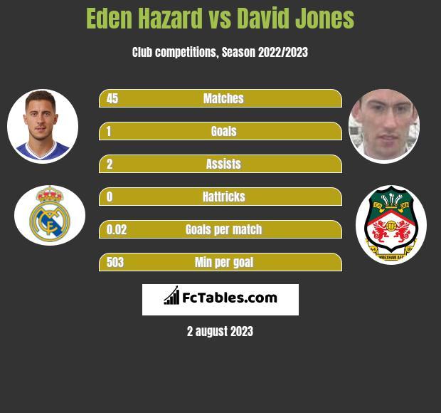 Eden Hazard vs David Jones infographic