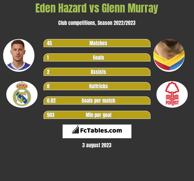Eden Hazard vs Glenn Murray h2h player stats