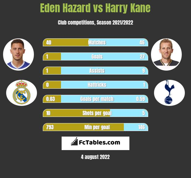 Eden Hazard vs Harry Kane h2h player stats