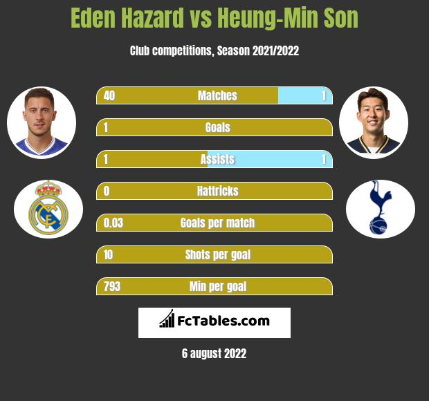 Eden Hazard vs Heung-Min Son h2h player stats