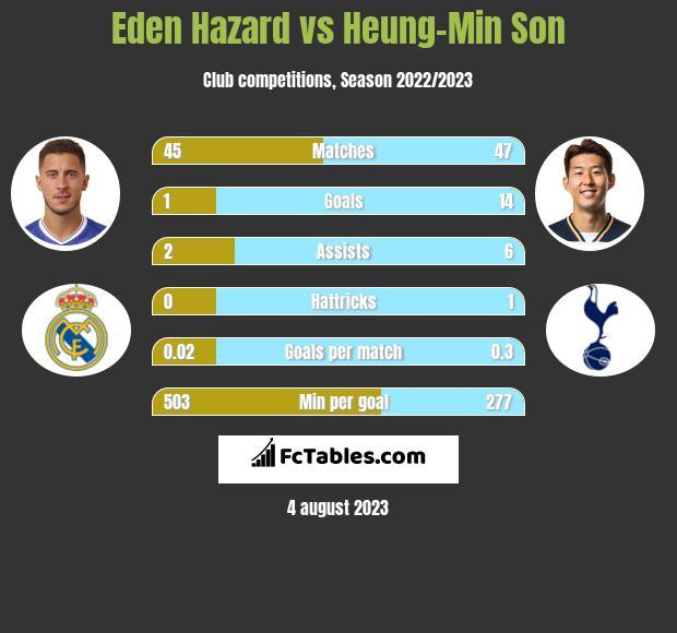 Eden Hazard vs Heung-Min Son h2h player stats