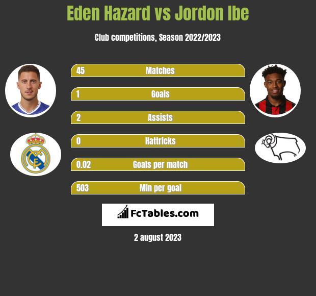 Eden Hazard vs Jordon Ibe h2h player stats