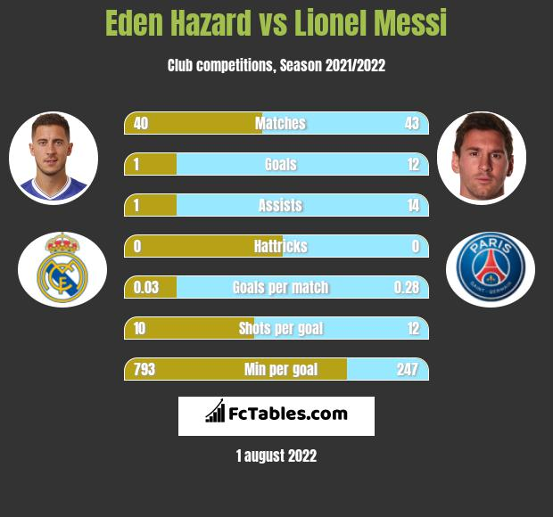 Eden Hazard vs Lionel Messi h2h player stats