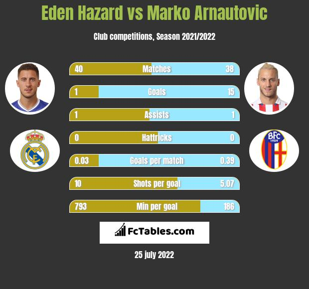 Eden Hazard vs Marko Arnautovic h2h player stats