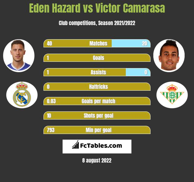 Eden Hazard vs Victor Camarasa h2h player stats