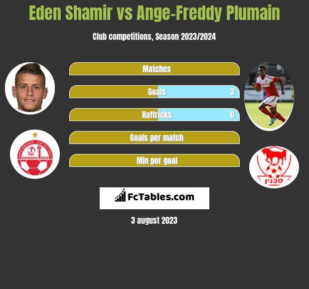 Eden Shamir vs Ange-Freddy Plumain h2h player stats