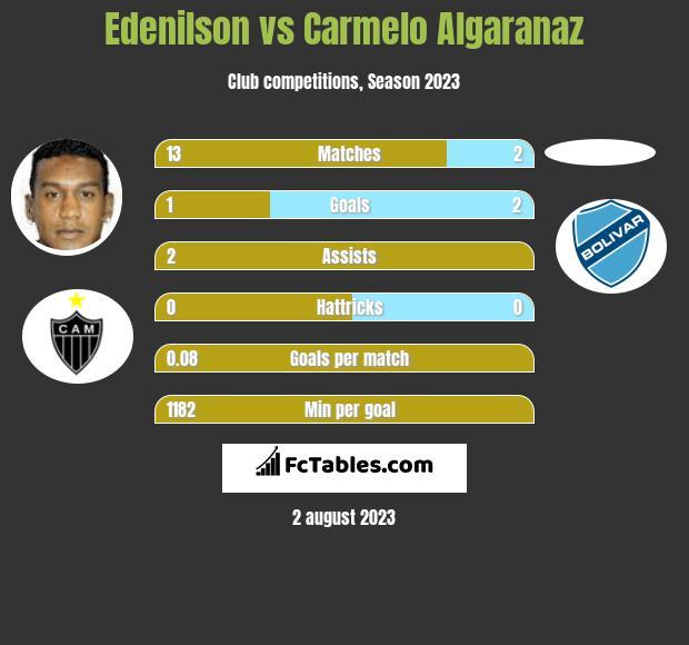 Edenilson vs Carmelo Algaranaz h2h player stats