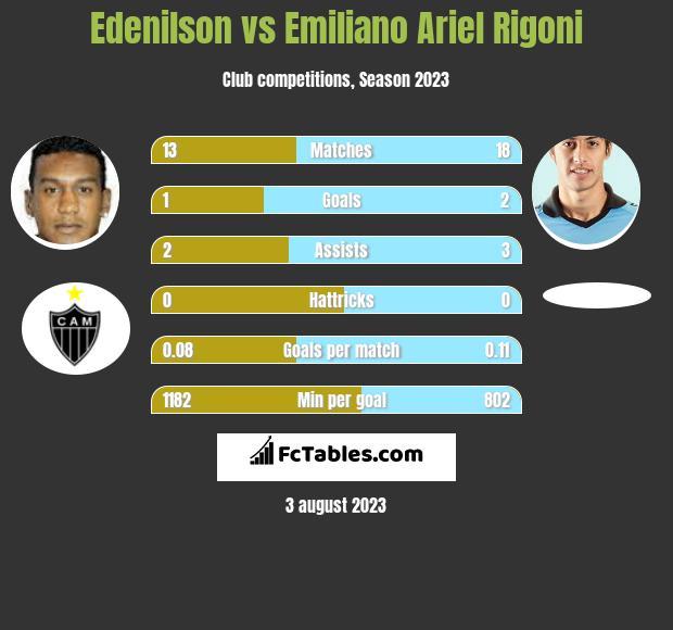 Edenilson vs Emiliano Ariel Rigoni infographic